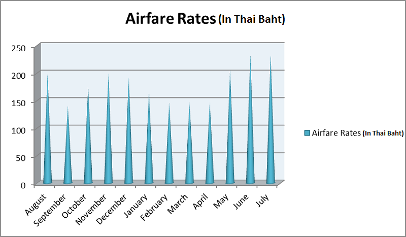 What's the cheapest month to travel to Bangkok